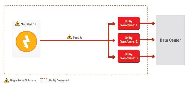 Коммунальная компания контролирует большую часть компонентов схемы.  Единственная подземная или воздушная линия...