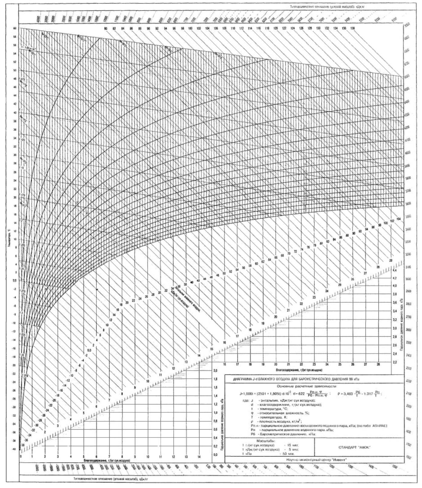 Скачать id диаграмма программа